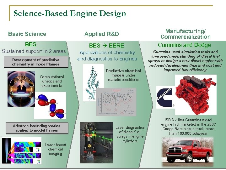 Science-Based Engine Design Basic Science BES Sustained support in 2 areas Development of predictive