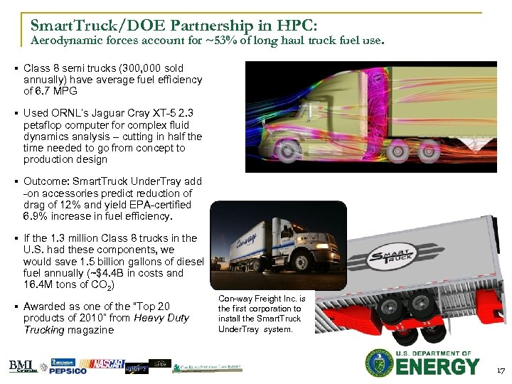 Smart. Truck/DOE Partnership in HPC: Aerodynamic forces account for ~53% of long haul truck