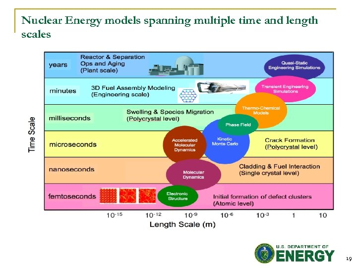 Nuclear Energy models spanning multiple time and length scales 19