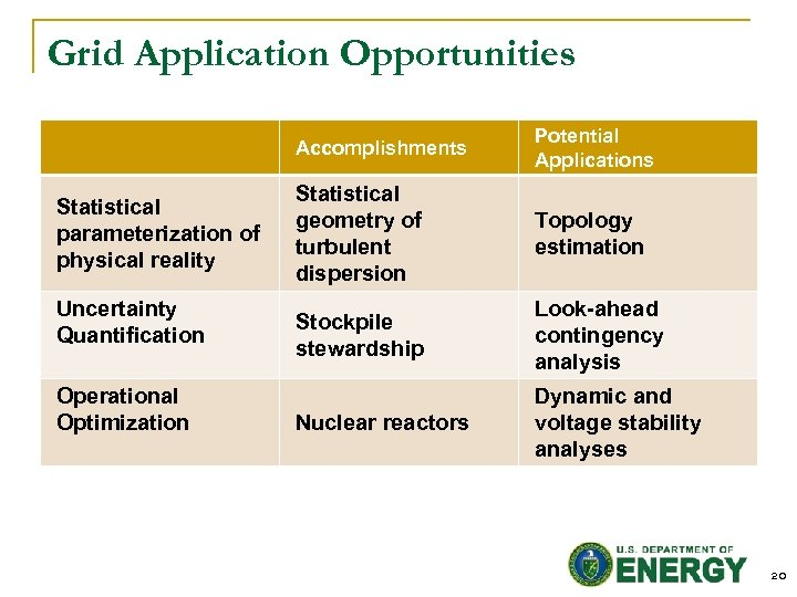 Grid Application Opportunities Accomplishments Statistical parameterization of physical reality Uncertainty Quantification Operational Optimization Potential