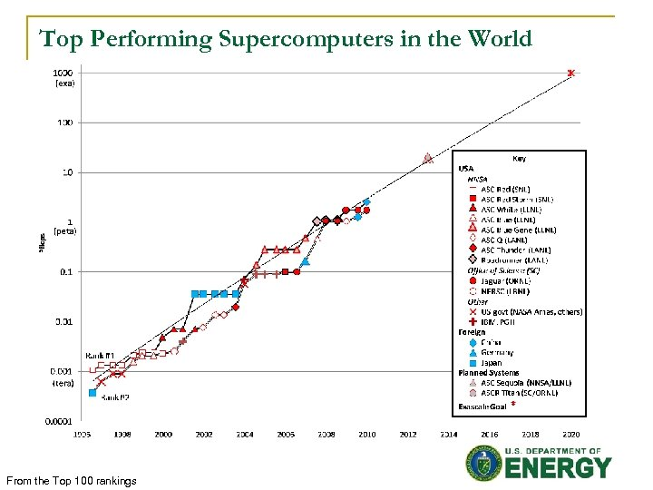 Top Performing Supercomputers in the World From the Top 100 rankings