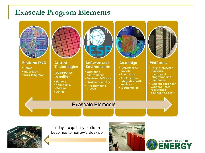 Exascale Program Elements Platform R&D • Power • Integration • Risk Mitigation Critical Technologies
