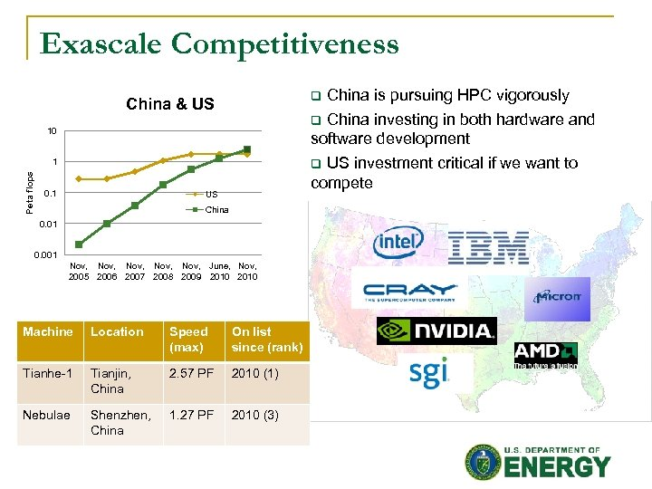 Exascale Competitiveness China is pursuing HPC vigorously q China investing in both hardware and