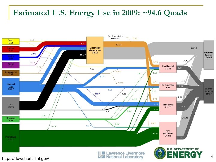 Estimated U. S. Energy Use in 2009: ~94. 6 Quads https: //flowcharts. llnl. gov/