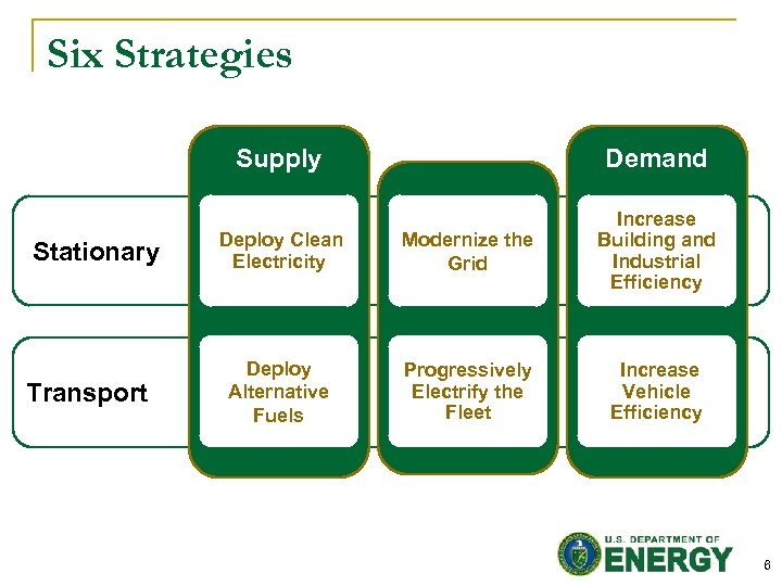 Six Strategies Supply Stationary Transport Demand Deploy Clean Electricity Modernize the Grid Increase Building