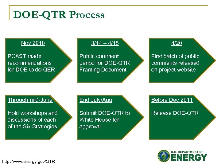 DOE-QTR Process Nov 2010 3/14 – 4/15 4/20 PCAST made recommendations for DOE to