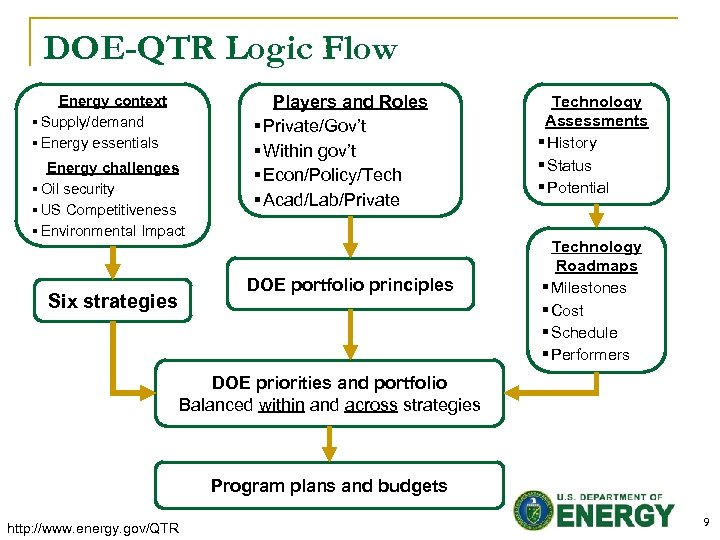 DOE-QTR Logic Flow Energy context § Supply/demand § Energy essentials Energy challenges § Oil