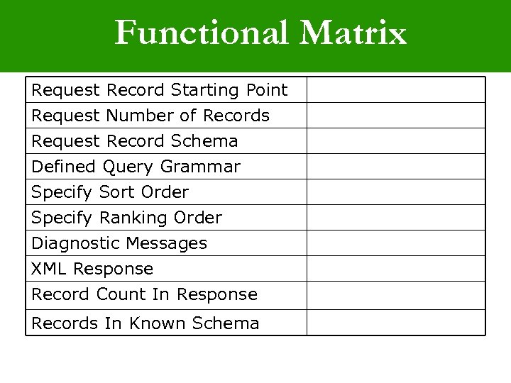 Functional Matrix Request Record Starting Point Request Number of Records Request Record Schema Defined