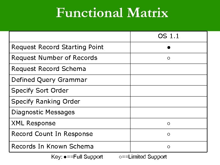 Functional Matrix OS 1. 1 Request Record Starting Point ● Request Number of Records