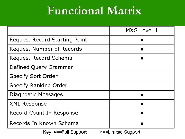 Functional Matrix MXG Level 1 Request Record Starting Point ● Request Number of Records