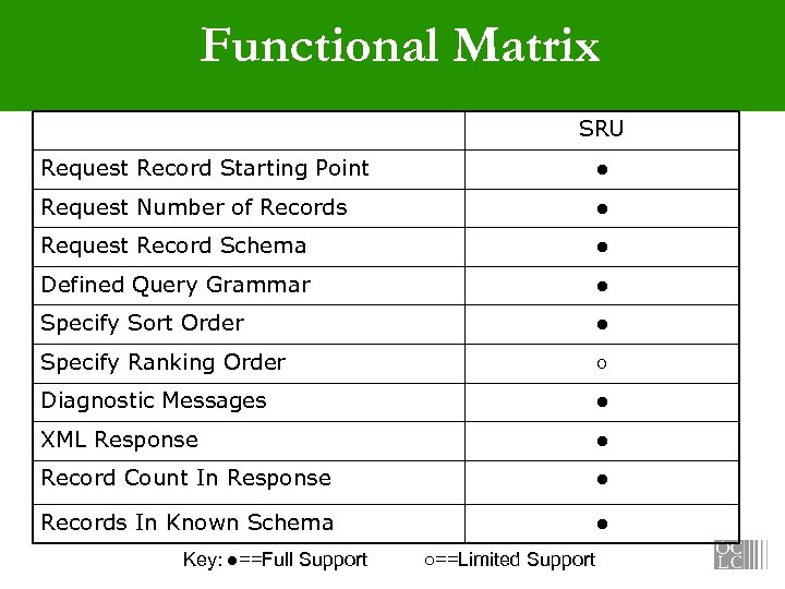 Functional Matrix SRU Request Record Starting Point ● Request Number of Records ● Request