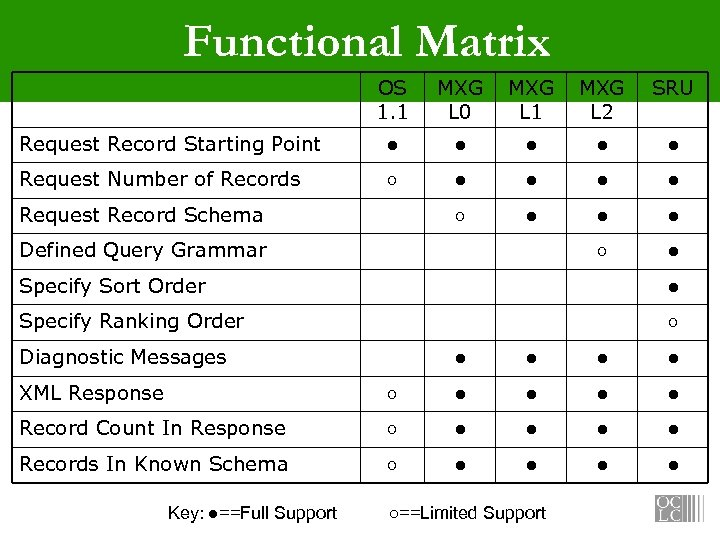 Functional Matrix OS 1. 1 MXG MXG SRU L 0 L 1 L 2