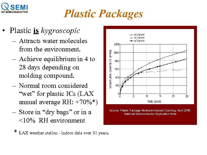 Plastic Packages • Plastic is hygroscopic – Attracts water molecules from the environment. –