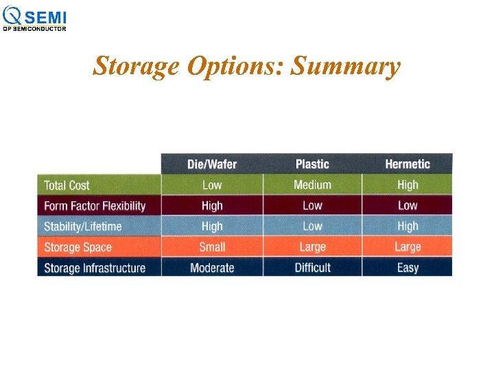 Storage Options: Summary