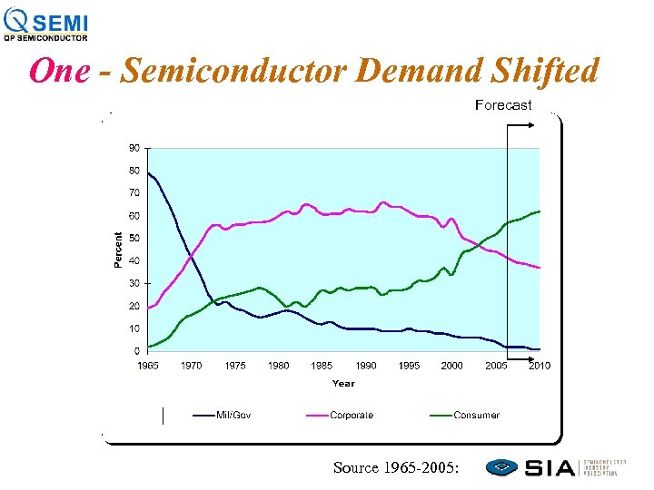 One - Semiconductor Demand Shifted Forecast Source 1965 -2005: