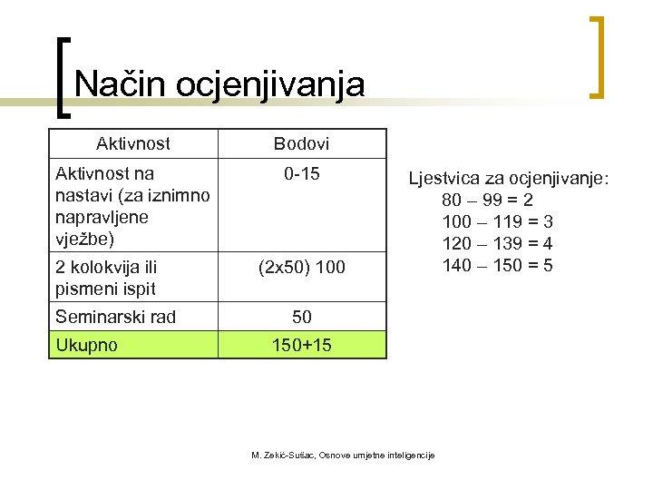 Način ocjenjivanja Aktivnost Bodovi Aktivnost na nastavi (za iznimno napravljene vježbe) 0 -15 2