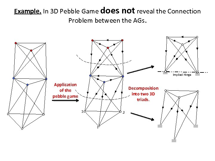 Example. In 3 D Pebble Game does not reveal the Connection Problem between the
