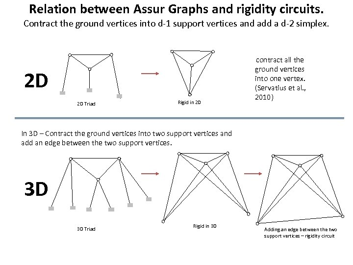 Relation between Assur Graphs and rigidity circuits. Contract the ground vertices into d-1 support