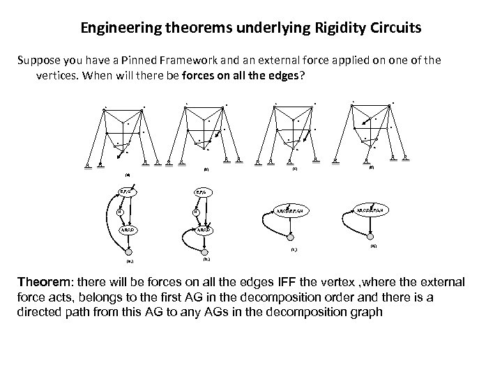 Engineering theorems underlying Rigidity Circuits Suppose you have a Pinned Framework and an external