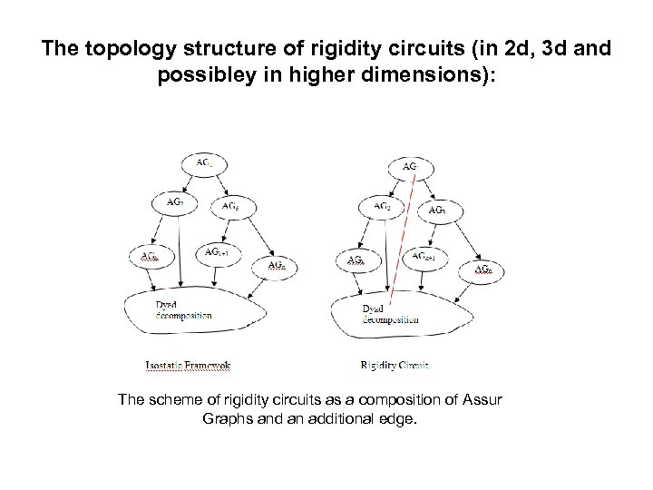 The topology structure of rigidity circuits (in 2 d, 3 d and possibley in