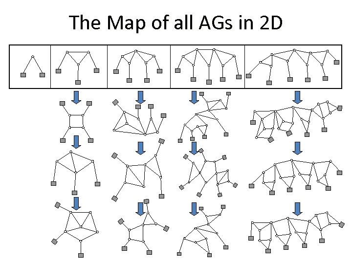 The Map of all AGs in 2 D