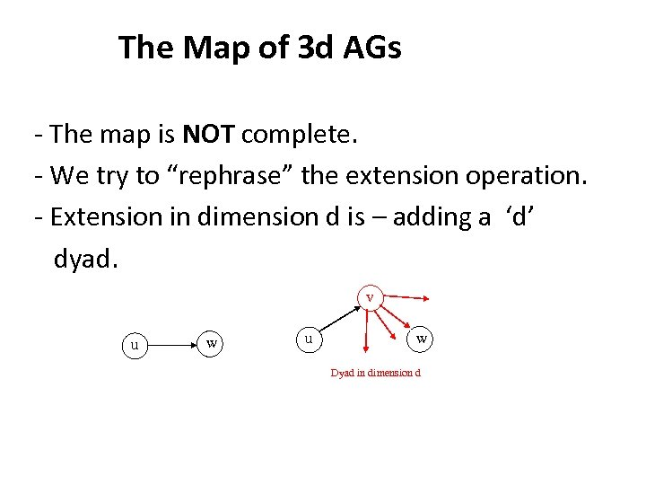 The Map of 3 d AGs - The map is NOT complete. -