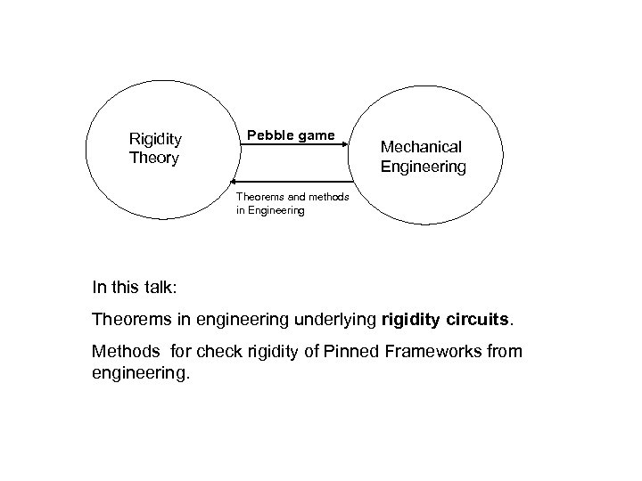 Rigidity Theory Pebble game Mechanical Engineering Theorems and methods in Engineering In this talk: