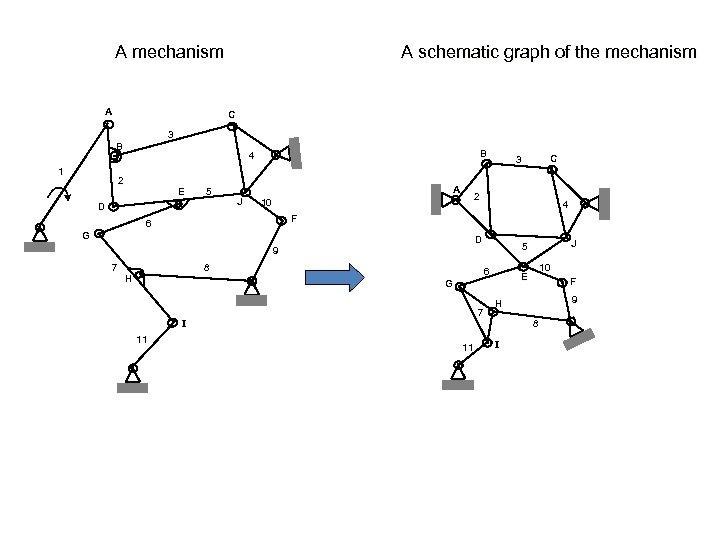 A mechanism A A schematic graph of the mechanism C 3 B 1 B