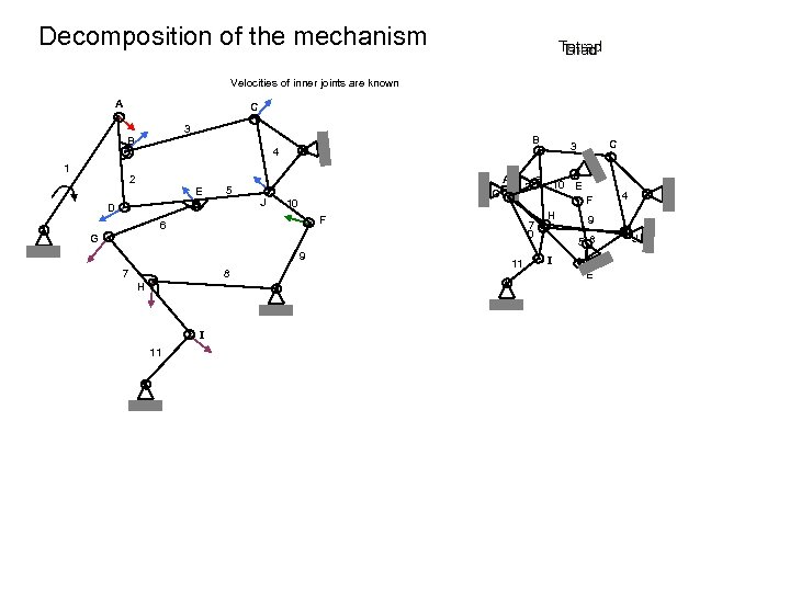 Decomposition of the mechanism Tetrad Diad Triad Velocities of inner joints are known A