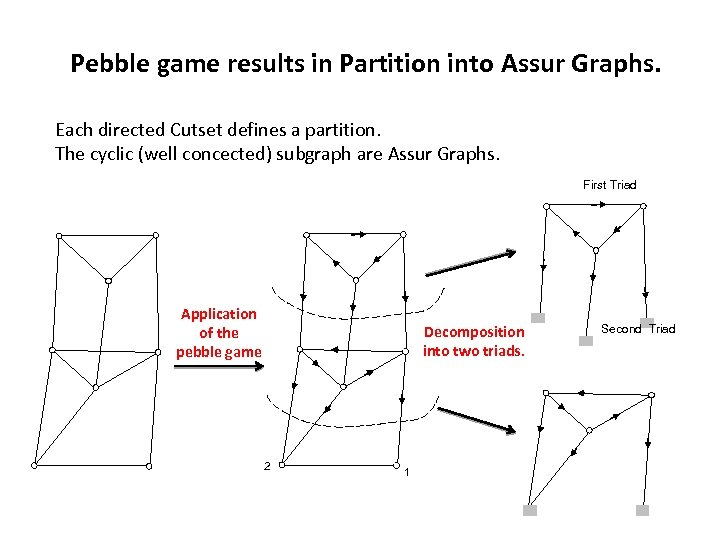 Pebble game results in Partition into Assur Graphs. Each directed Cutset defines a partition.