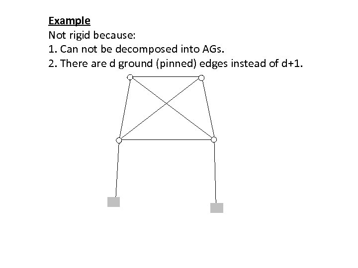 Example Not rigid because: 1. Can not be decomposed into AGs. 2. There are