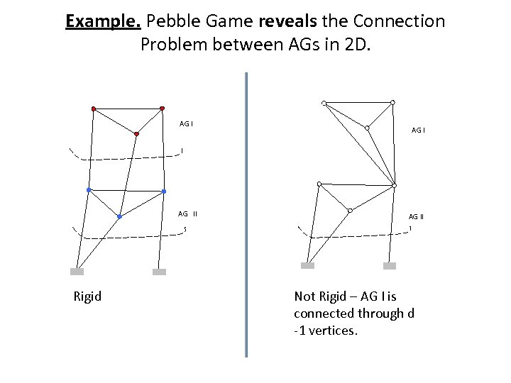 Example. Pebble Game reveals the Connection Problem between AGs in 2 D. AG I
