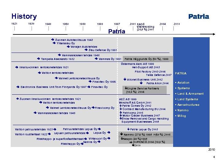 History 1921 1930 1940 1950 1960 1997 Patria 2001 EADS shareholding (26, 8 %)