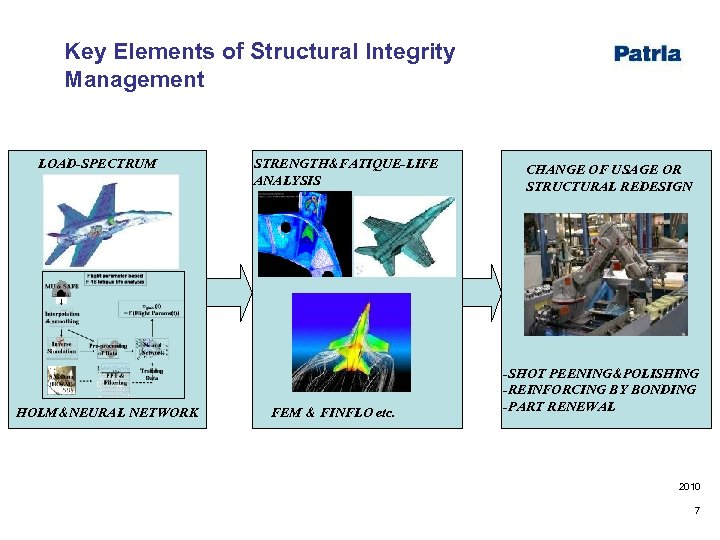 Key Elements of Structural Integrity Management LOAD-SPECTRUM HOLM&NEURAL NETWORK STRENGTH&FATIQUE-LIFE ANALYSIS FEM & FINFLO
