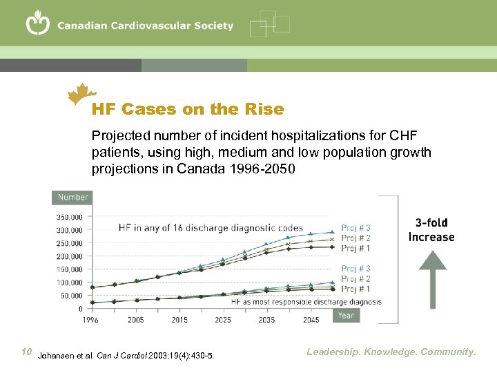 HF Cases on the Rise Projected number of incident hospitalizations for CHF patients, using