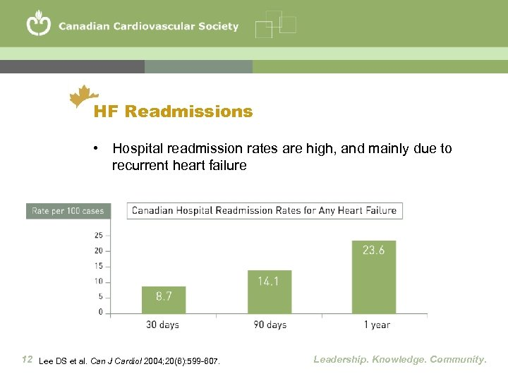 HF Readmissions • Hospital readmission rates are high, and mainly due to recurrent heart