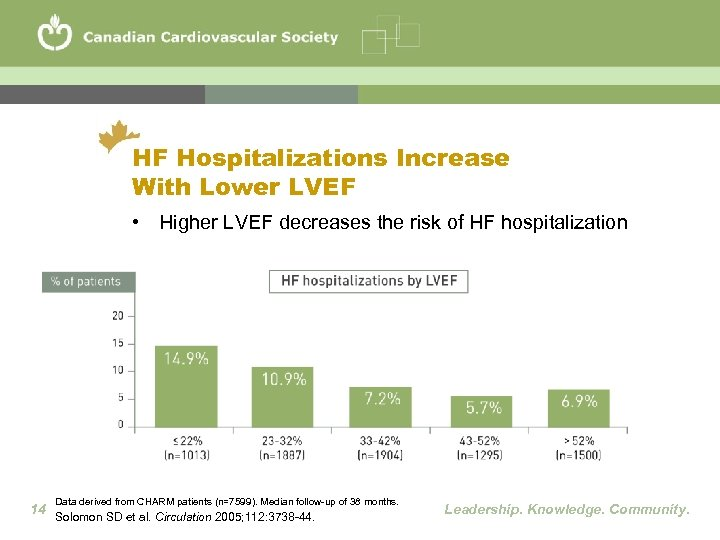 HF Hospitalizations Increase With Lower LVEF • Higher LVEF decreases the risk of HF