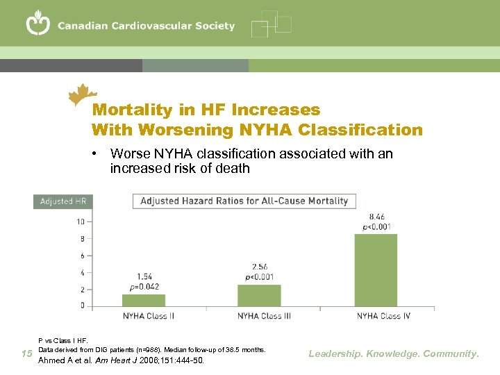 Mortality in HF Increases With Worsening NYHA Classification • Worse NYHA classification associated with