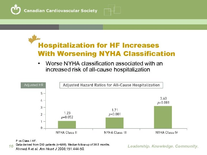 Hospitalization for HF Increases With Worsening NYHA Classification • Worse NYHA classification associated with