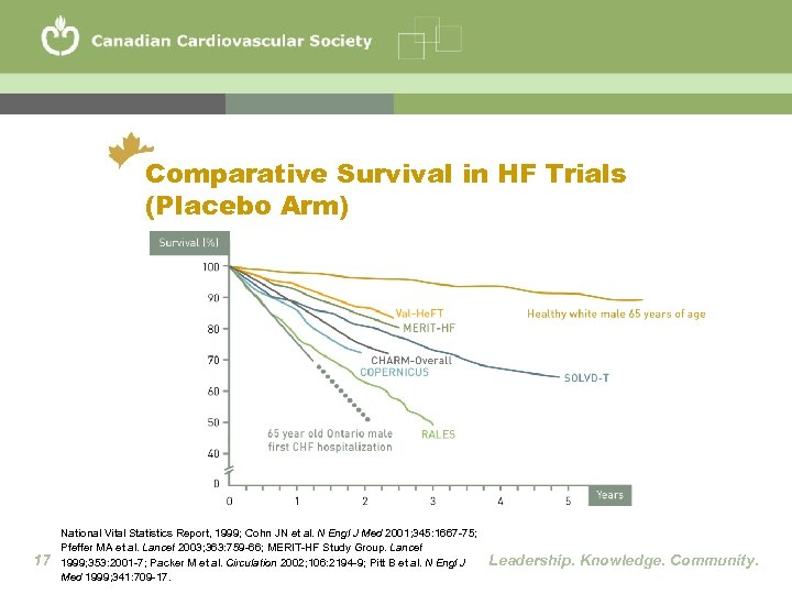 Comparative Survival in HF Trials (Placebo Arm) 17 National Vital Statistics Report, 1999; Cohn