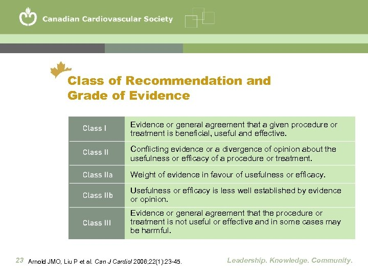 Class of Recommendation and Grade of Evidence or general agreement that a given procedure
