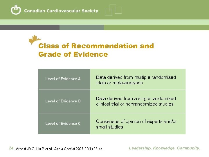 Class of Recommendation and Grade of Evidence Data derived from multiple randomized trials or
