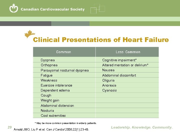 Clinical Presentations of Heart Failure Dyspnea Orthopnea Paroxysmal nocturnal dyspnea Fatigue Weakness Exercise intolerance