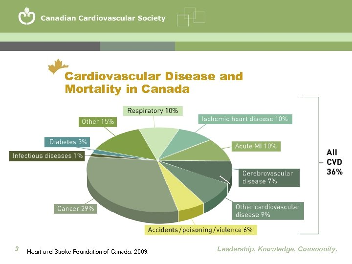 Cardiovascular Disease and Mortality in Canada 3 Heart and Stroke Foundation of Canada, 2003.