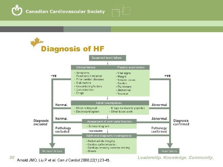 Diagnosis of HF 30 Arnold JMO, Liu P et al. Can J Cardiol 2006;