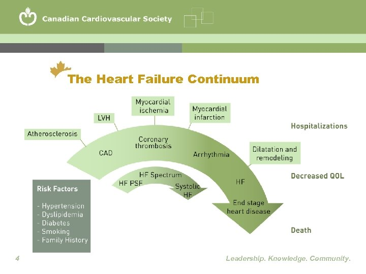 The Heart Failure Continuum 4 Leadership. Knowledge. Community.