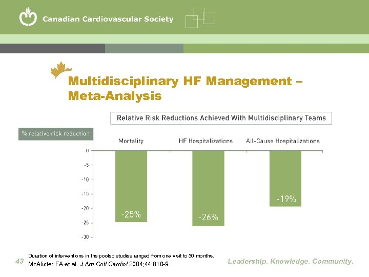Multidisciplinary HF Management – Meta-Analysis Duration of interventions in the pooled studies ranged from