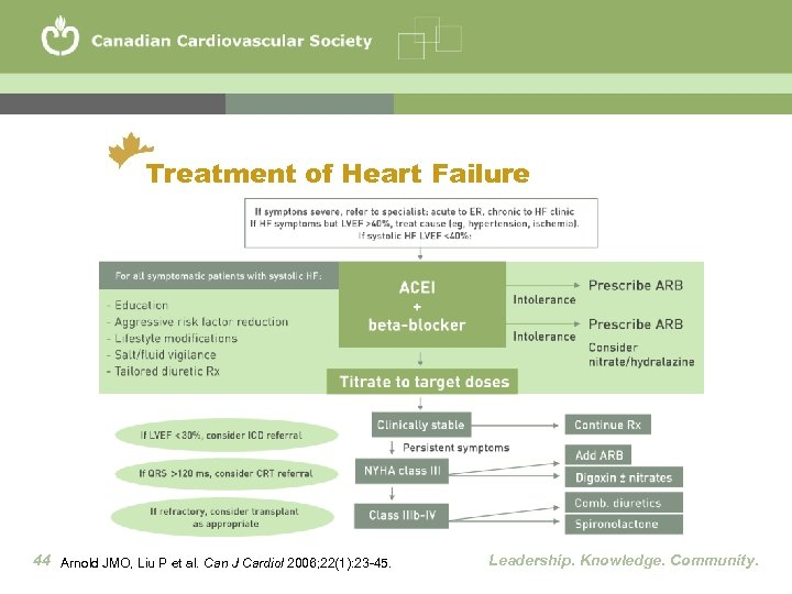 Treatment of Heart Failure 44 Arnold JMO, Liu P et al. Can J Cardiol