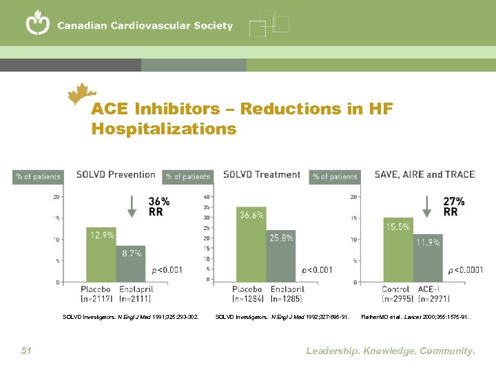 ACE Inhibitors – Reductions in HF Hospitalizations SOLVD Investigators. N Engl J Med 1991;