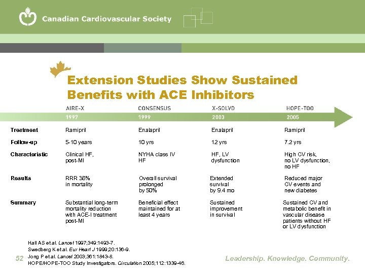 Extension Studies Show Sustained Benefits with ACE Inhibitors Treatment Ramipril Enalapril Ramipril Follow-up 5